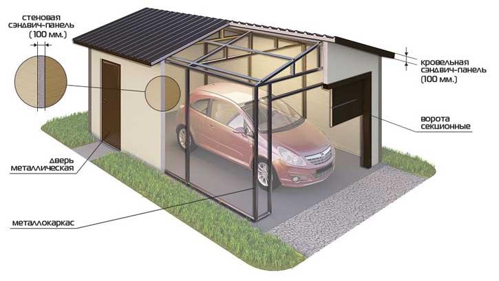 Купить гараж на дачу под ключ
